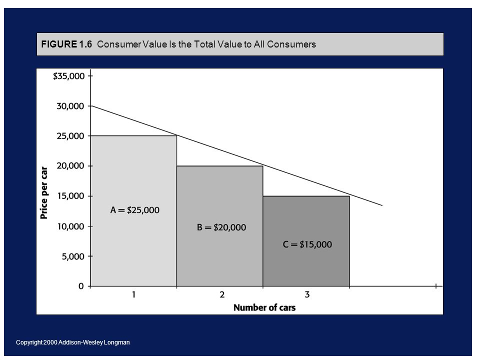 Copyright 2000 Addison-Wesley Longman FIGURE 1.6 Consumer Value Is the Total Value to All Consumers