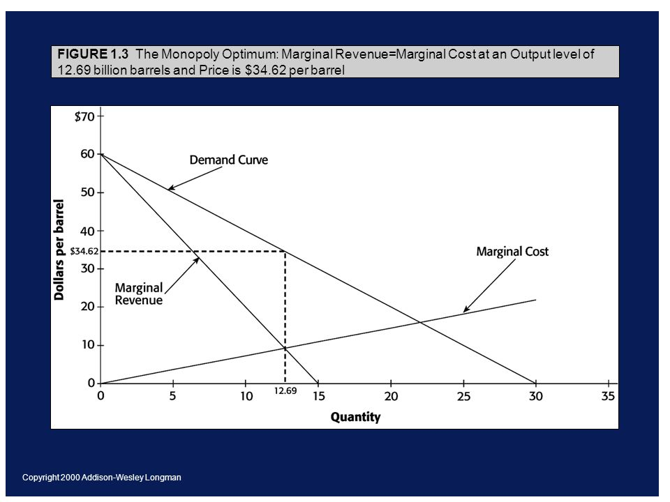 Copyright 2000 Addison-Wesley Longman FIGURE 1.3 The Monopoly Optimum: Marginal Revenue=Marginal Cost at an Output level of billion barrels and Price is $34.62 per barrel