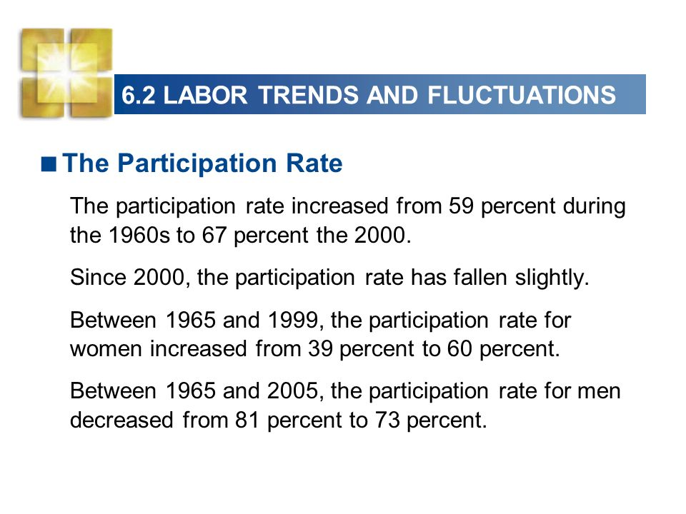 6.2 LABOR TRENDS AND FLUCTUATIONS The Participation Rate The participation rate increased from 59 percent during the 1960s to 67 percent the 2000.