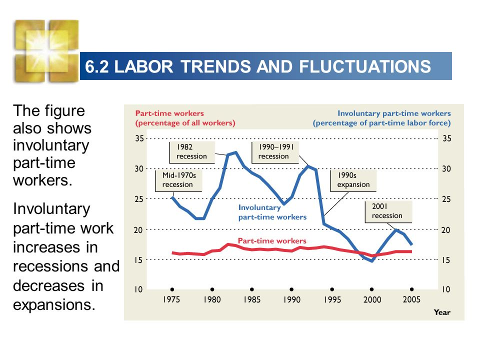 6.2 LABOR TRENDS AND FLUCTUATIONS The figure also shows involuntary part-time workers.