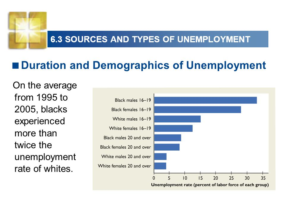 6.3 SOURCES AND TYPES OF UNEMPLOYMENT Duration and Demographics of Unemployment On the average from 1995 to 2005, blacks experienced more than twice the unemployment rate of whites.
