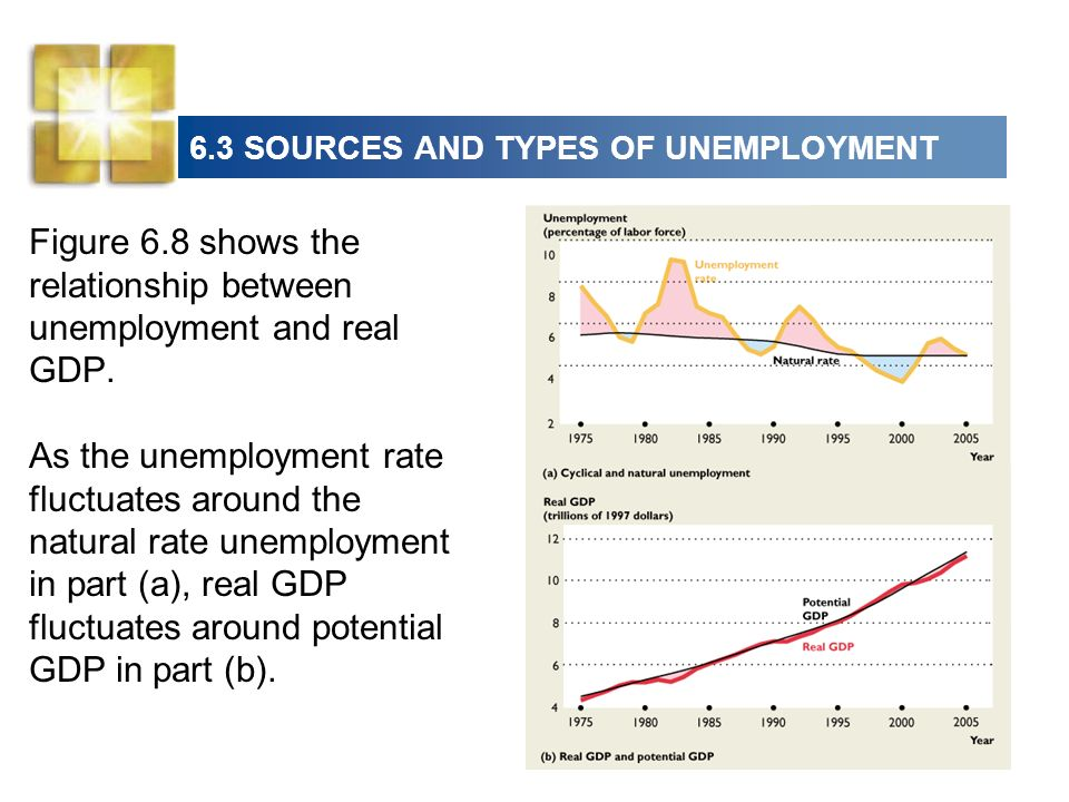 Figure 6.8 shows the relationship between unemployment and real GDP.