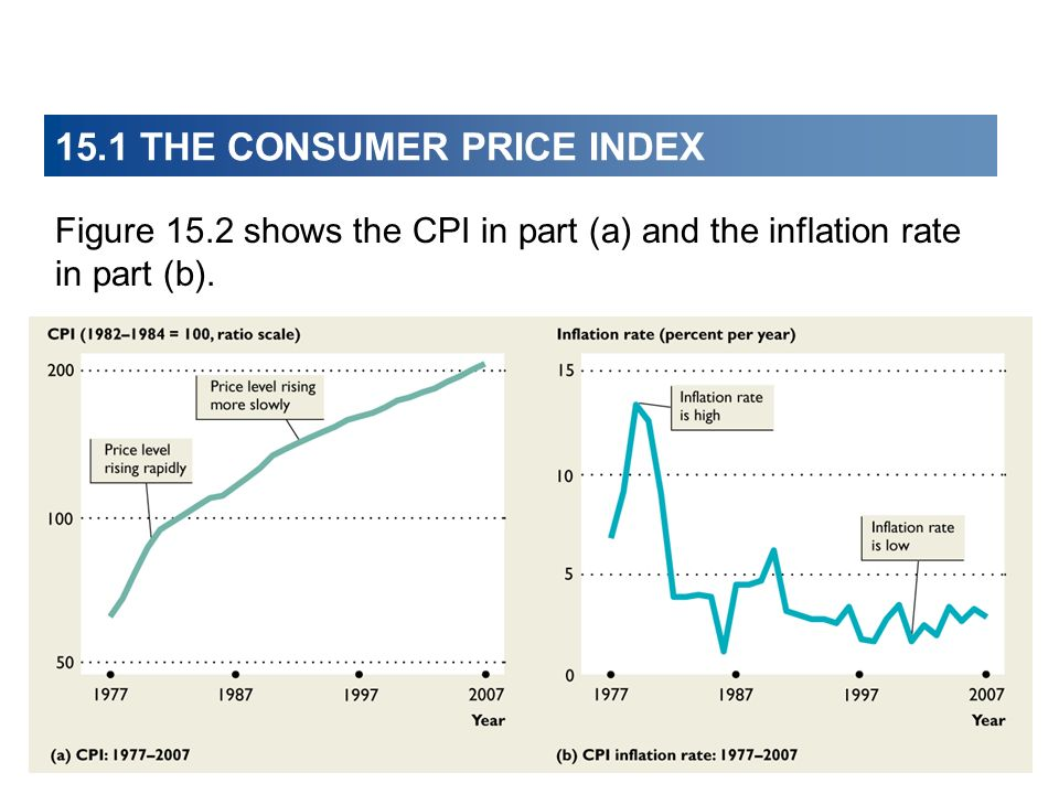 15.1 THE CONSUMER PRICE INDEX Figure 15.2 shows the CPI in part (a) and the inflation rate in part (b).