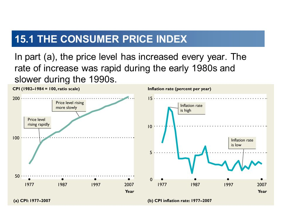 15.1 THE CONSUMER PRICE INDEX In part (a), the price level has increased every year. The rate of increase was rapid during the early 1980s and slower