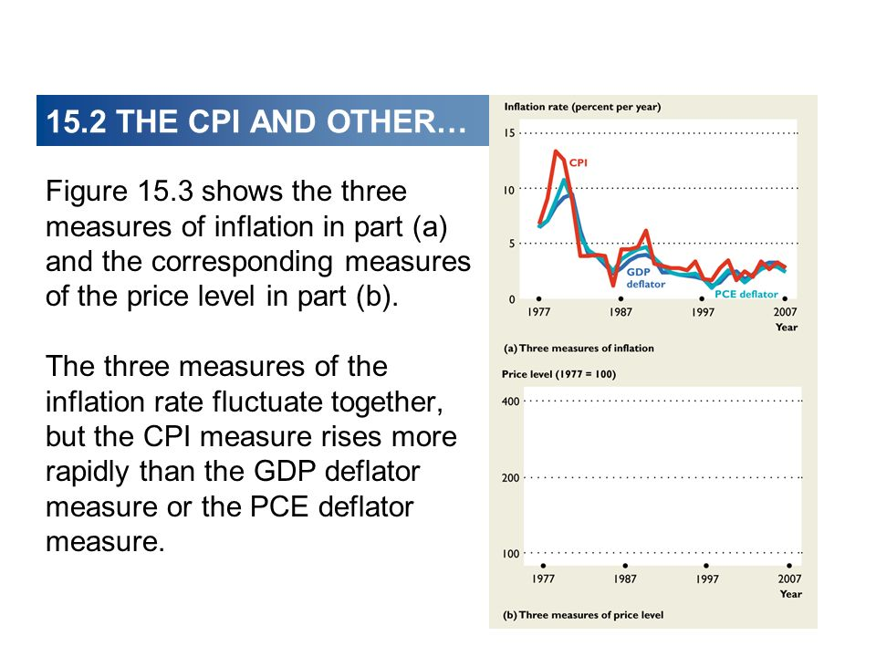 15.2 THE CPI AND OTHER… Figure 15.3 shows the three measures of inflation in part (a) and the corresponding measures of the price level in part (b). T