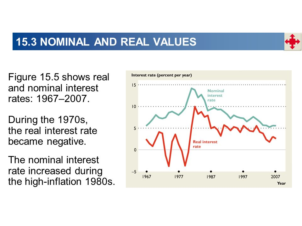 15.3 NOMINAL AND REAL VALUES Figure 15.5 shows real and nominal interest rates: 1967–2007. The nominal interest rate increased during the high-inflati