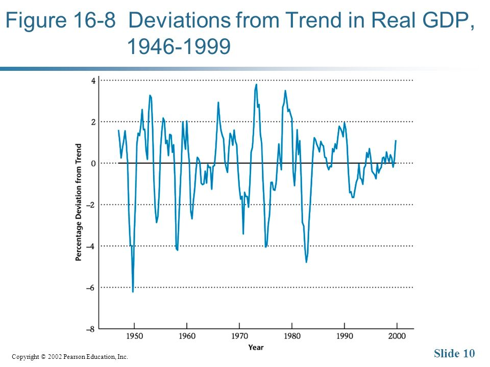 Copyright © 2002 Pearson Education, Inc. Slide 10 Figure 16-8 Deviations from Trend in Real GDP, 1946-1999