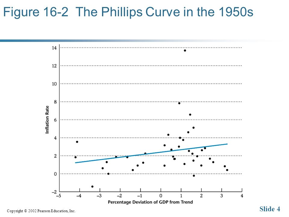 Copyright © 2002 Pearson Education, Inc. Slide 4 Figure 16-2 The Phillips Curve in the 1950s