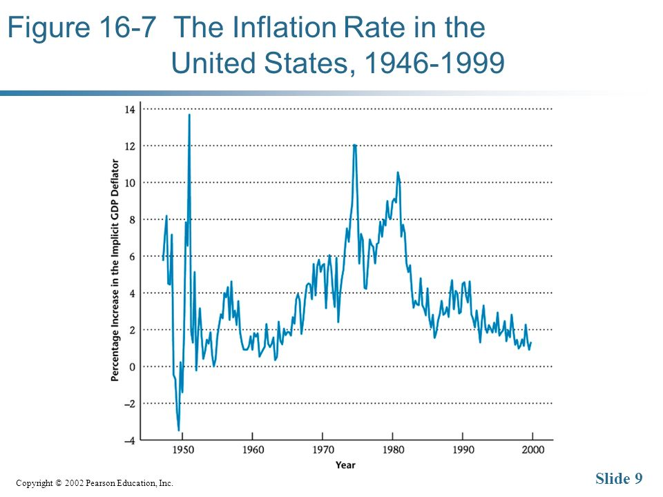 Copyright © 2002 Pearson Education, Inc. Slide 9 Figure 16-7 The Inflation Rate in the United States, 1946-1999