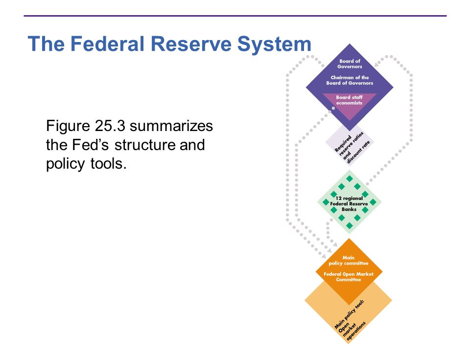 The Feds Balance Sheet On the Feds balance sheet, the largest and most important asset is U.S.