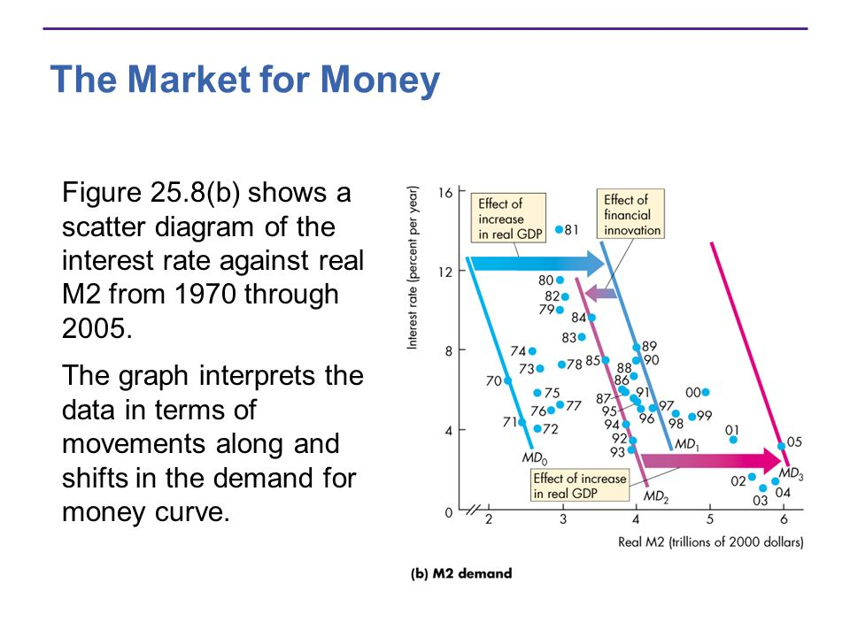 The Market for Money Figure 25.8(b) shows a scatter diagram of the interest rate against real M2 from 1970 through 2005. The graph interprets the data