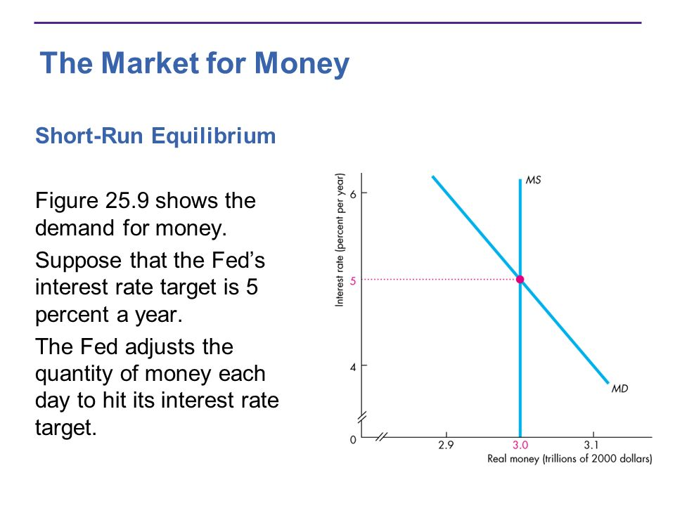 The Market for Money If the interest rate exceeds the target interest rate, the quantity of money that people are willing to hold is less than the quantity supplied.