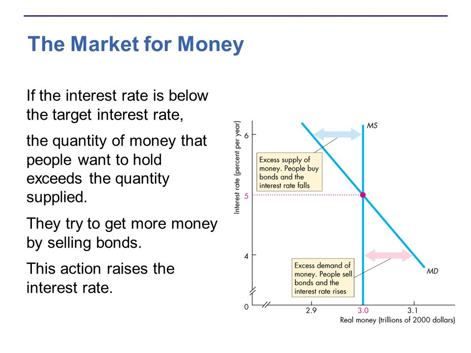 The Market for Money Long-Run Equilibrium In the long run, the loanable funds market determines the interest rate.