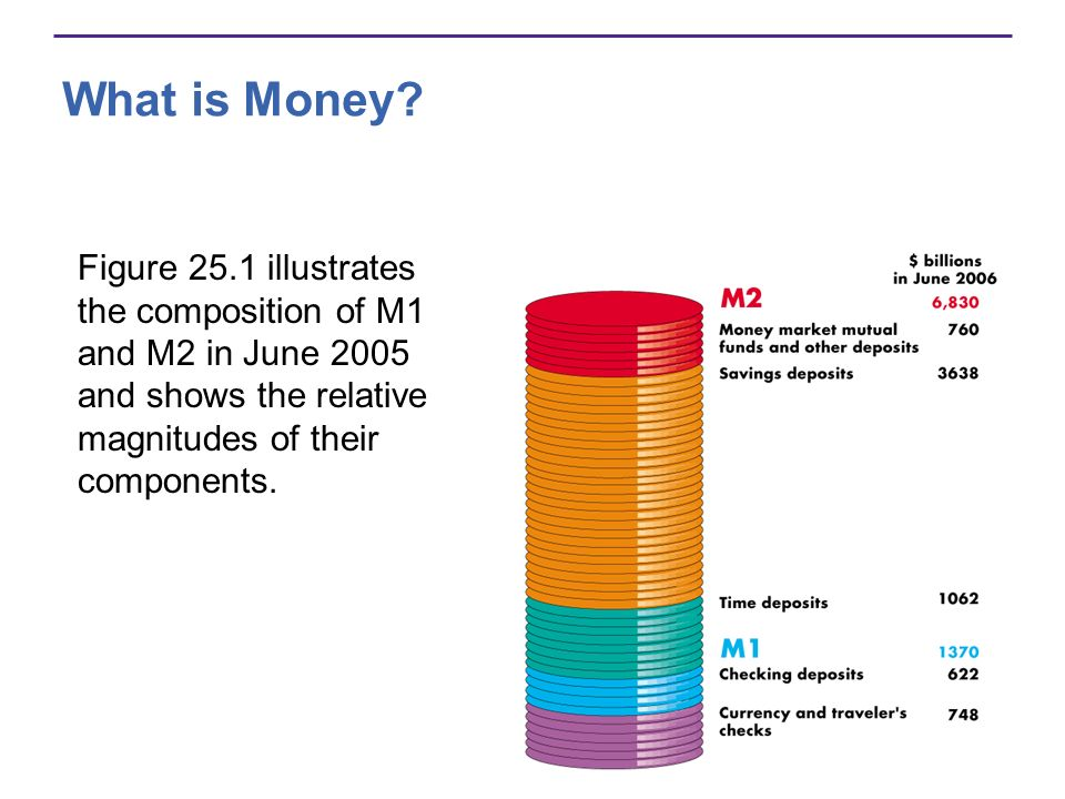 What is Money.Are M1 and M2 Really Money. All the items in M1 are means of payment.