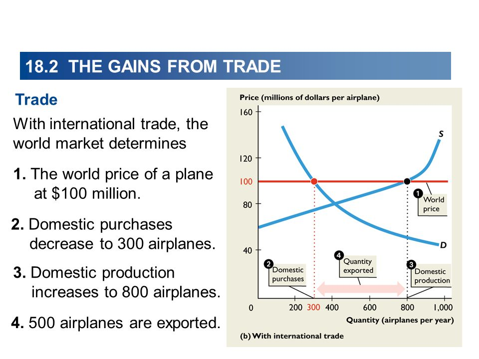 With international trade, the world market determines 18.2 THE GAINS FROM TRADE 2. Domestic purchases decrease to 300 airplanes. 3. Domestic productio
