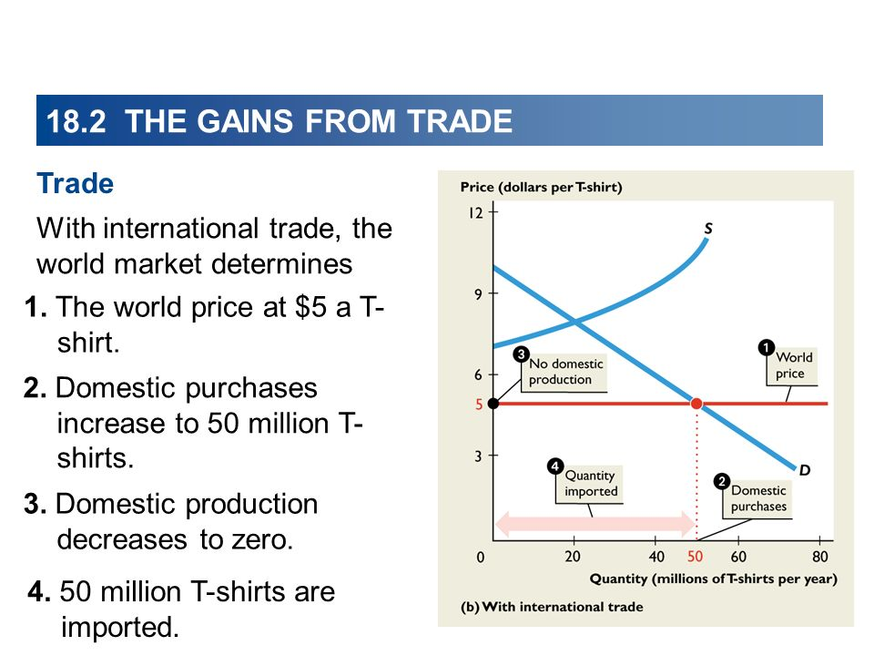 18.2 THE GAINS FROM TRADE With international trade, the world market determines 1. The world price at $5 a T- shirt. 2. Domestic purchases increase to