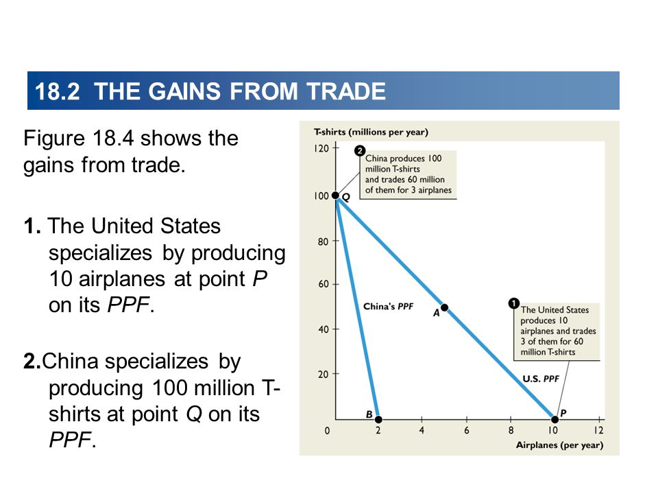 Figure 18.4 shows the gains from trade. 18.2 THE GAINS FROM TRADE 1. The United States specializes by producing 10 airplanes at point P on its PPF. 2.