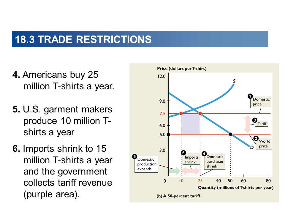18.3 TRADE RESTRICTIONS 4. Americans buy 25 million T-shirts a year. 5. U.S. garment makers produce 10 million T- shirts a year 6. Imports shrink to 1