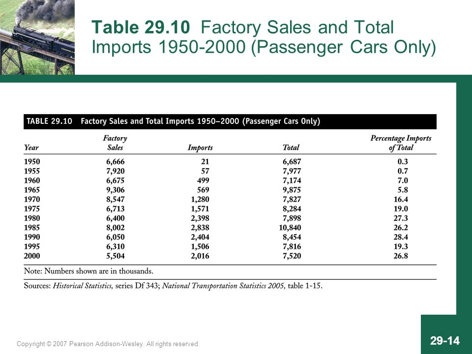 Copyright © 2007 Pearson Addison-Wesley. All rights reserved. 29-14 Table 29.10 Factory Sales and Total Imports 1950-2000 (Passenger Cars Only)