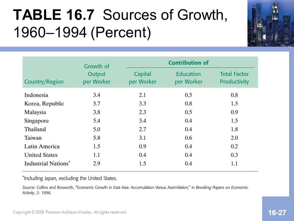 Copyright © 2008 Pearson Addison-Wesley. All rights reserved. 16-27 TABLE 16.7 Sources of Growth, 1960–1994 (Percent)