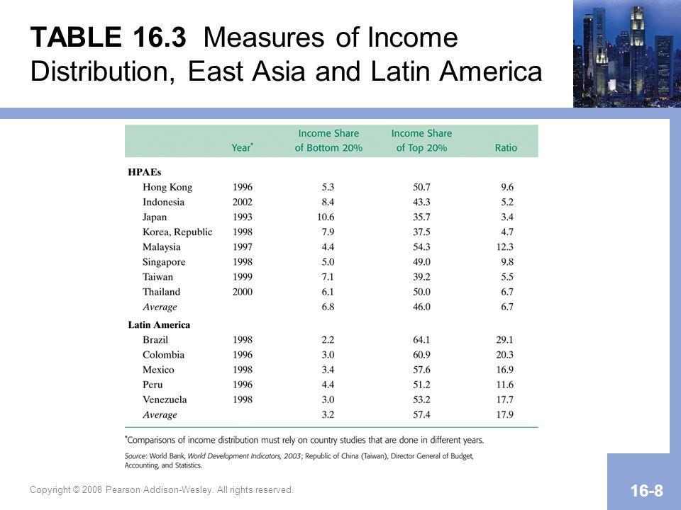 Copyright © 2008 Pearson Addison-Wesley. All rights reserved. 16-8 TABLE 16.3 Measures of Income Distribution, East Asia and Latin America