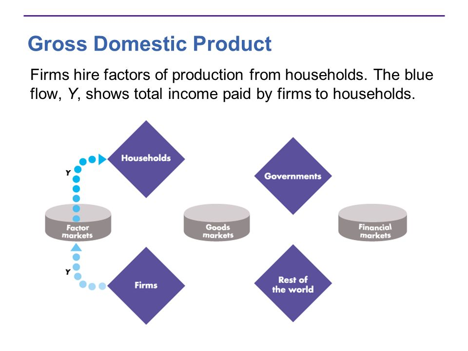 Gross Domestic Product Firms hire factors of production from households. The blue flow, Y, shows total income paid by firms to households.
