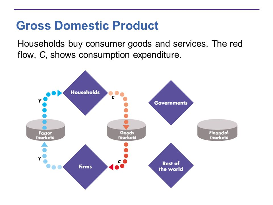 Gross Domestic Product Households buy consumer goods and services. The red flow, C, shows consumption expenditure.