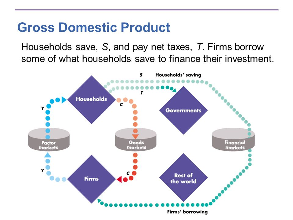 Gross Domestic Product Households save, S, and pay net taxes, T. Firms borrow some of what households save to finance their investment.