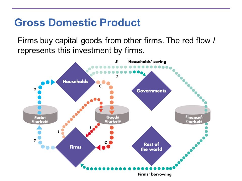 Gross Domestic Product Firms buy capital goods from other firms. The red flow I represents this investment by firms.
