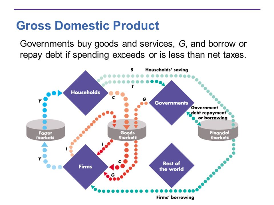 Gross Domestic Product Governments buy goods and services, G, and borrow or repay debt if spending exceeds or is less than net taxes.