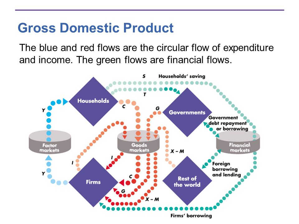 Gross Domestic Product The blue and red flows are the circular flow of expenditure and income. The green flows are financial flows.