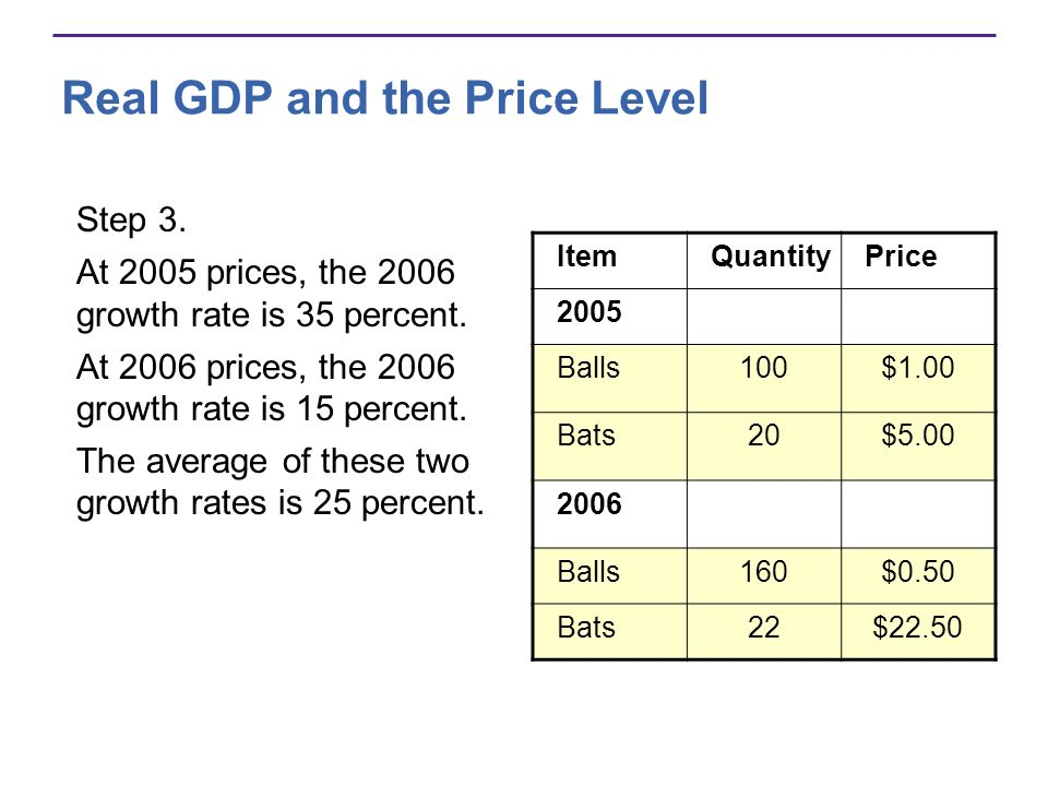 Real GDP and the Price Level Step 3. At 2005 prices, the 2006 growth rate is 35 percent. At 2006 prices, the 2006 growth rate is 15 percent. The avera