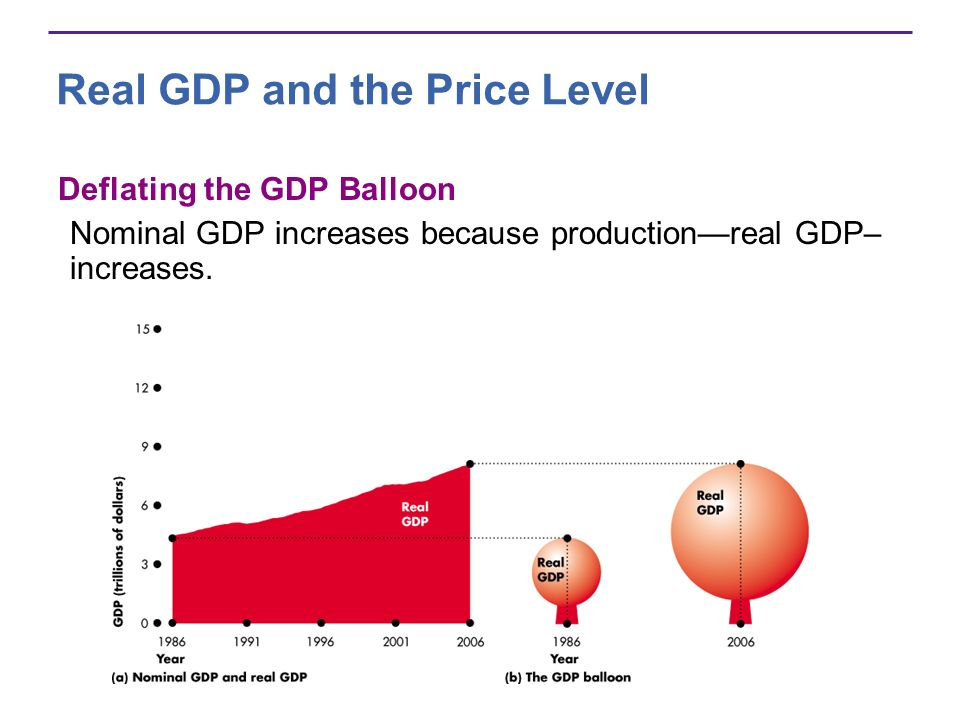 Real GDP and the Price Level Deflating the GDP Balloon Nominal GDP increases because productionreal GDP– increases.