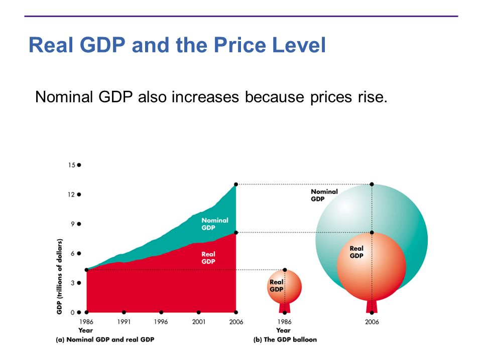 Real GDP and the Price Level Nominal GDP also increases because prices rise.