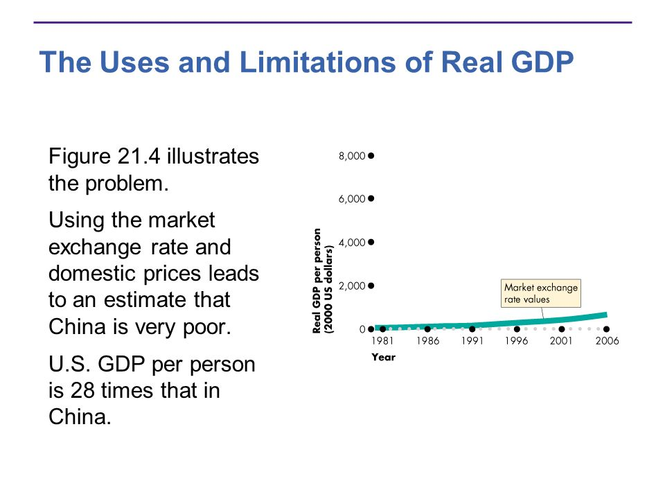 The Uses and Limitations of Real GDP Figure 21.4 illustrates the problem. Using the market exchange rate and domestic prices leads to an estimate that