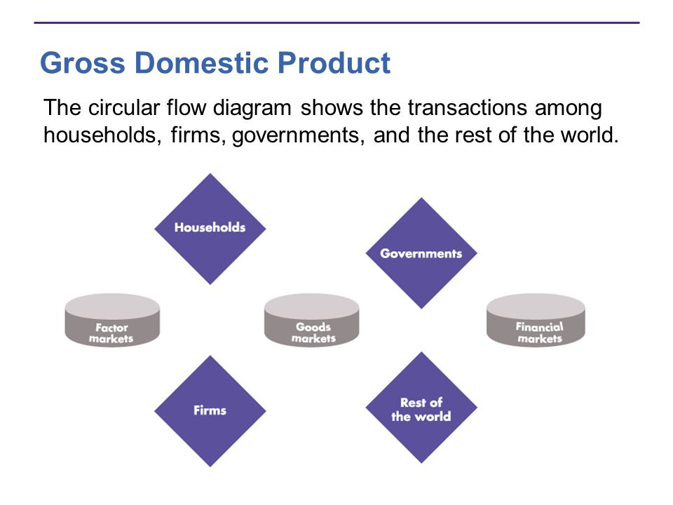 Gross Domestic Product The circular flow diagram shows the transactions among households, firms, governments, and the rest of the world.