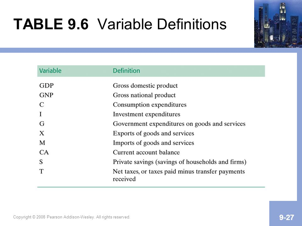 Copyright © 2008 Pearson Addison-Wesley. All rights reserved. 9-27 TABLE 9.6 Variable Definitions