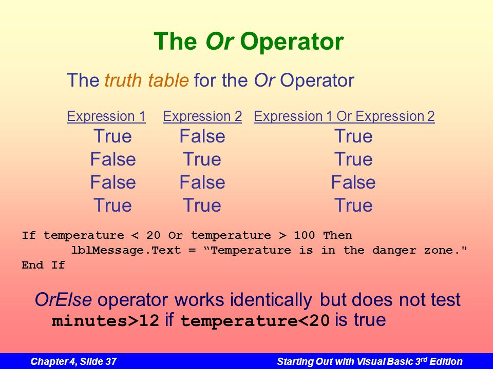 Chapter 4, Slide 37Starting Out with Visual Basic 3 rd Edition The Or Operator The truth table for the Or Operator Expression 1Expression 2Expression