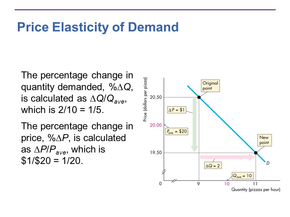 Price Elasticity of Demand The percentage change in quantity demanded, % Q, is calculated as Q/Q ave, which is 2/10 = 1/5. The percentage change in pr