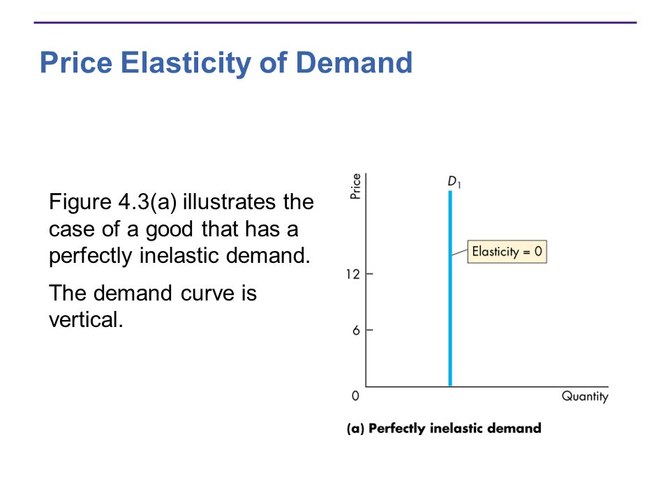 Price Elasticity of Demand Figure 4.3(a) illustrates the case of a good that has a perfectly inelastic demand. The demand curve is vertical.