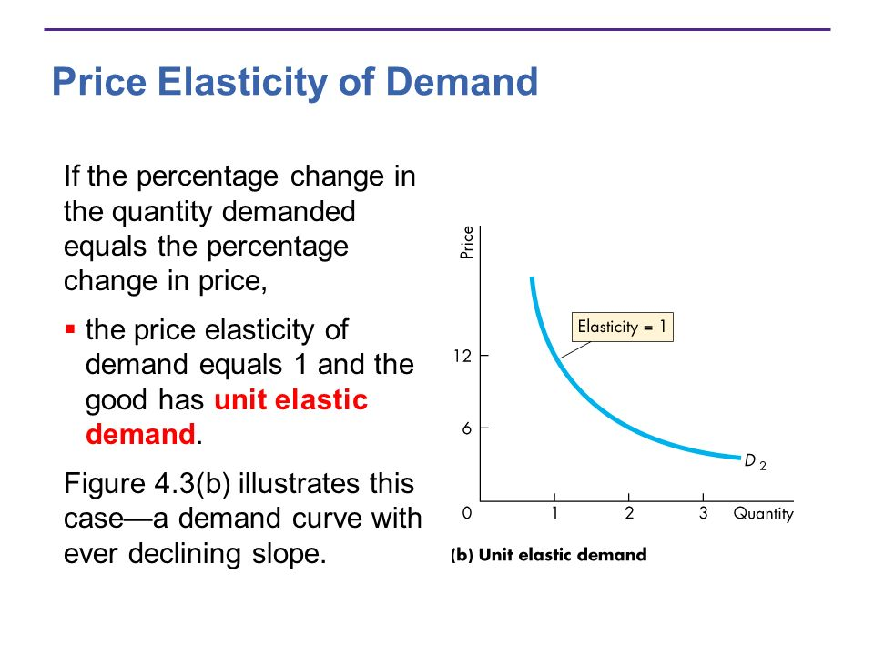 Price Elasticity of Demand If the percentage change in the quantity demanded equals the percentage change in price, the price elasticity of demand equ