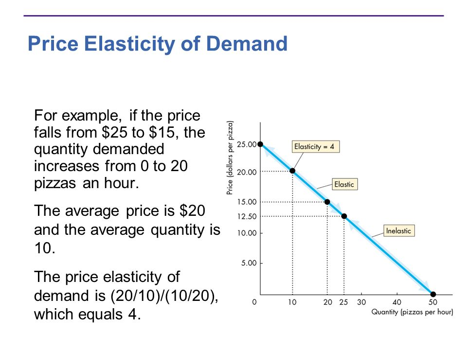 Price Elasticity of Demand For example, if the price falls from $25 to $15, the quantity demanded increases from 0 to 20 pizzas an hour. The price ela
