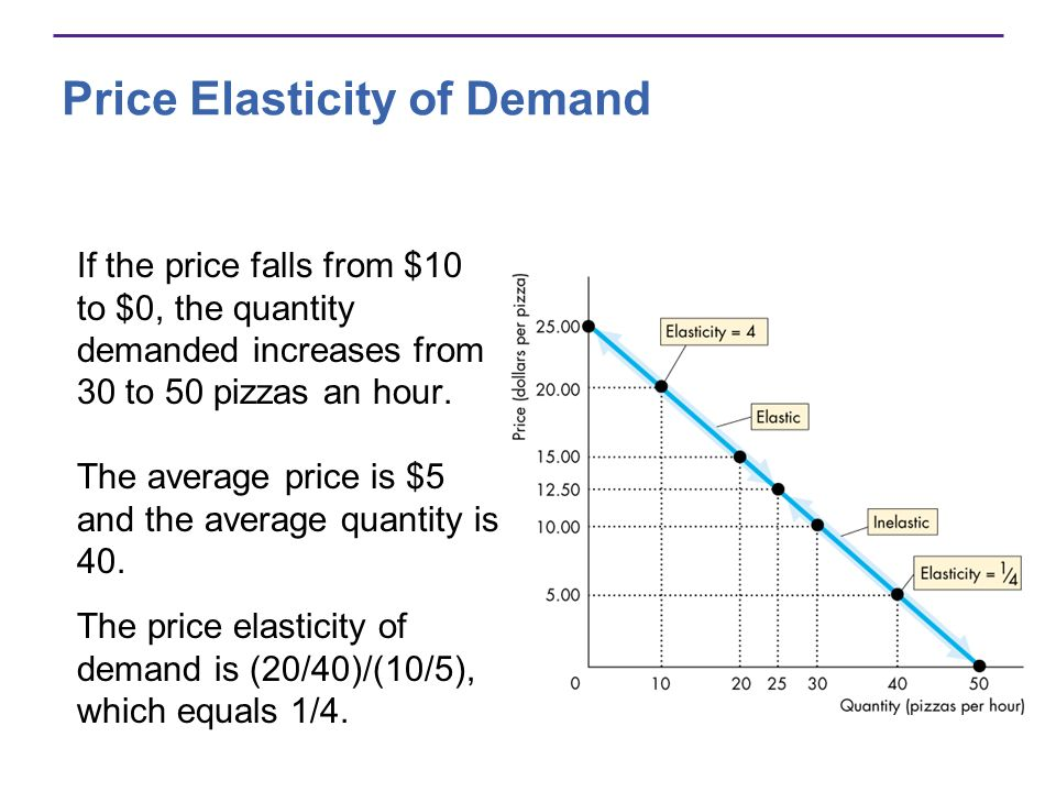 Price Elasticity of Demand If the price falls from $10 to $0, the quantity demanded increases from 30 to 50 pizzas an hour. The price elasticity of de