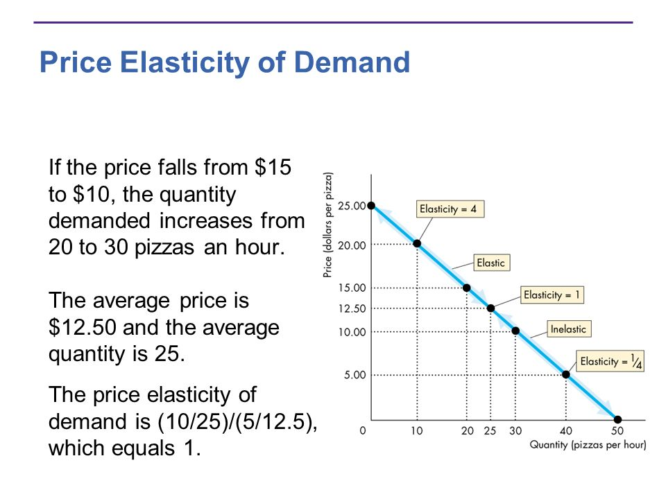 Price Elasticity of Demand If the price falls from $15 to $10, the quantity demanded increases from 20 to 30 pizzas an hour. The price elasticity of d