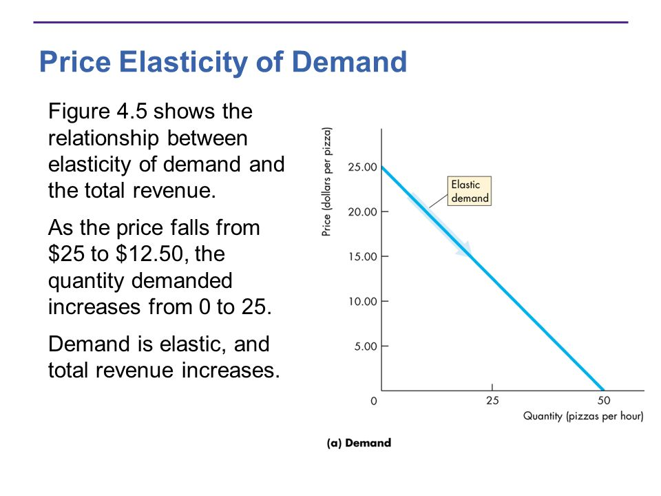 Price Elasticity of Demand Figure 4.5 shows the relationship between elasticity of demand and the total revenue. As the price falls from $25 to $12.50