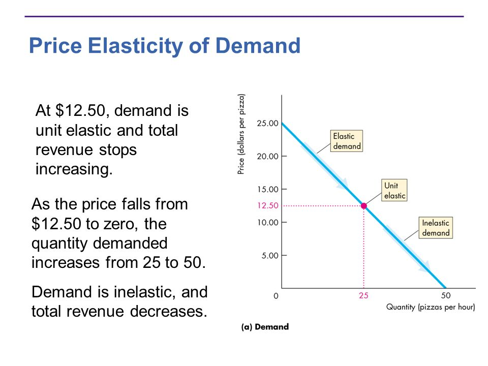 Price Elasticity of Demand At $12.50, demand is unit elastic and total revenue stops increasing. As the price falls from $12.50 to zero, the quantity
