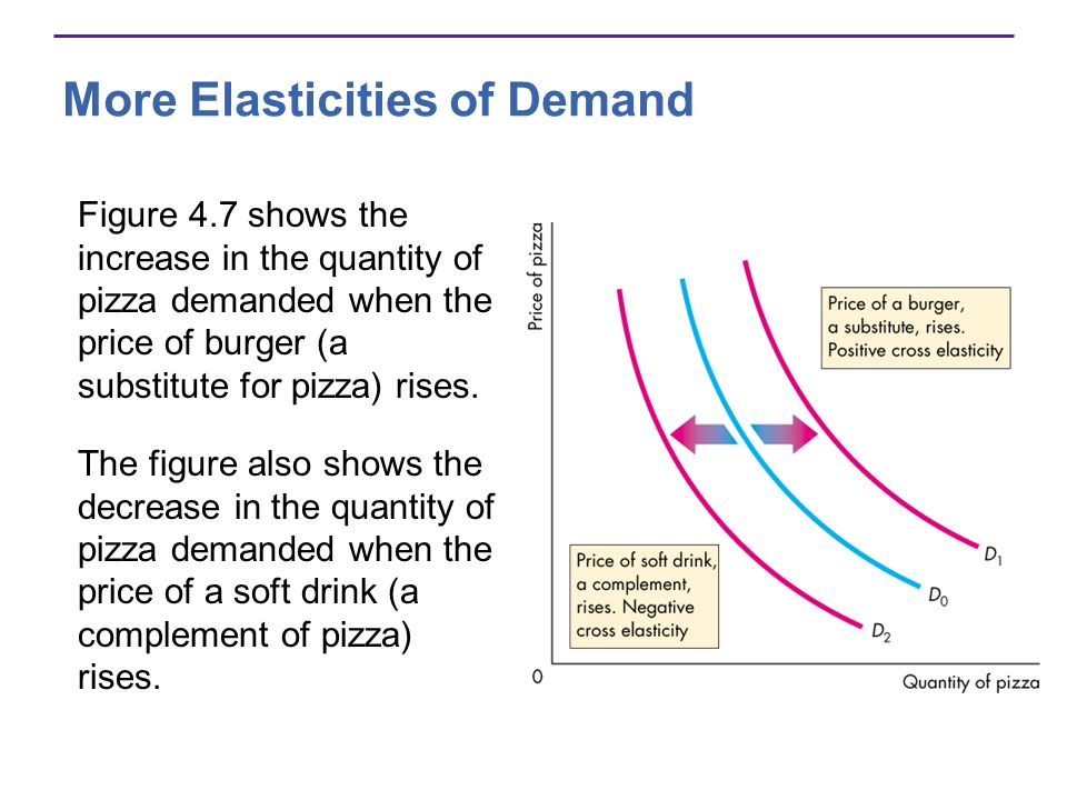 More Elasticities of Demand Figure 4.7 shows the increase in the quantity of pizza demanded when the price of burger (a substitute for pizza) rises. T
