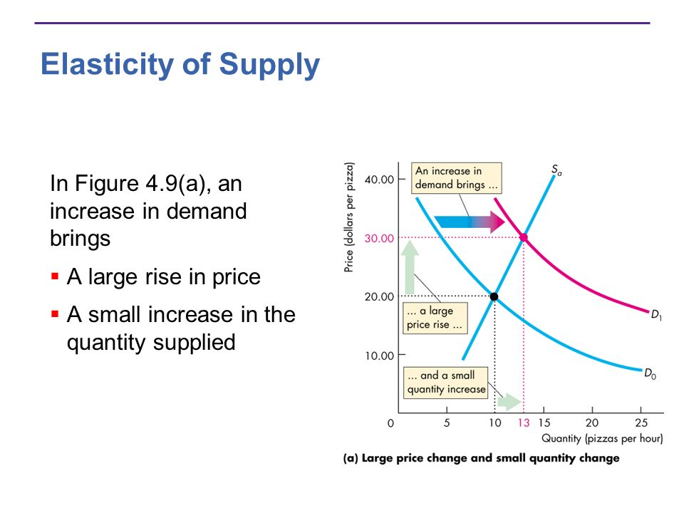 Elasticity of Supply In Figure 4.9(a), an increase in demand brings A large rise in price A small increase in the quantity supplied