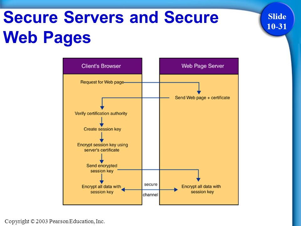 Copyright © 2003 Pearson Education, Inc. Slide 10-31 Secure Servers and Secure Web Pages