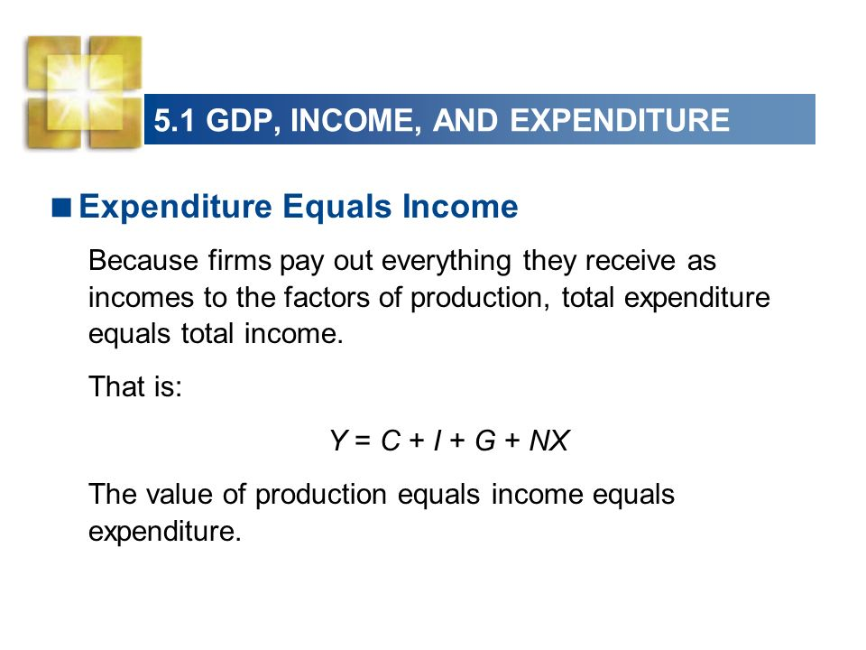 5.1 GDP, INCOME, AND EXPENDITURE Expenditure Equals Income Because firms pay out everything they receive as incomes to the factors of production, tota